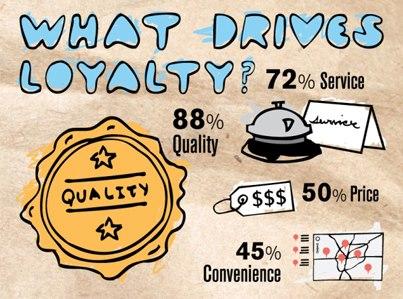 Loyalitet: tre ting Disney gør for at skabe loyalitet