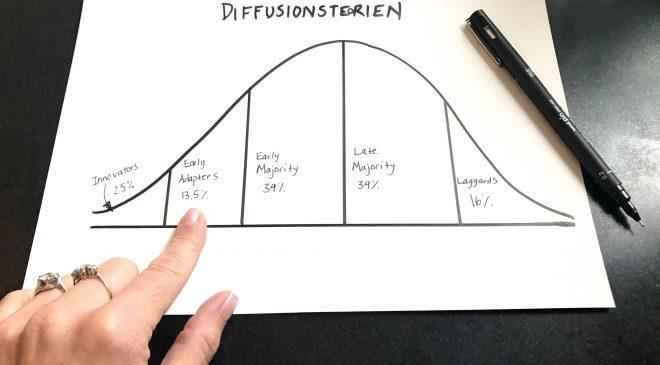 diffussionsteorien_tegnet
