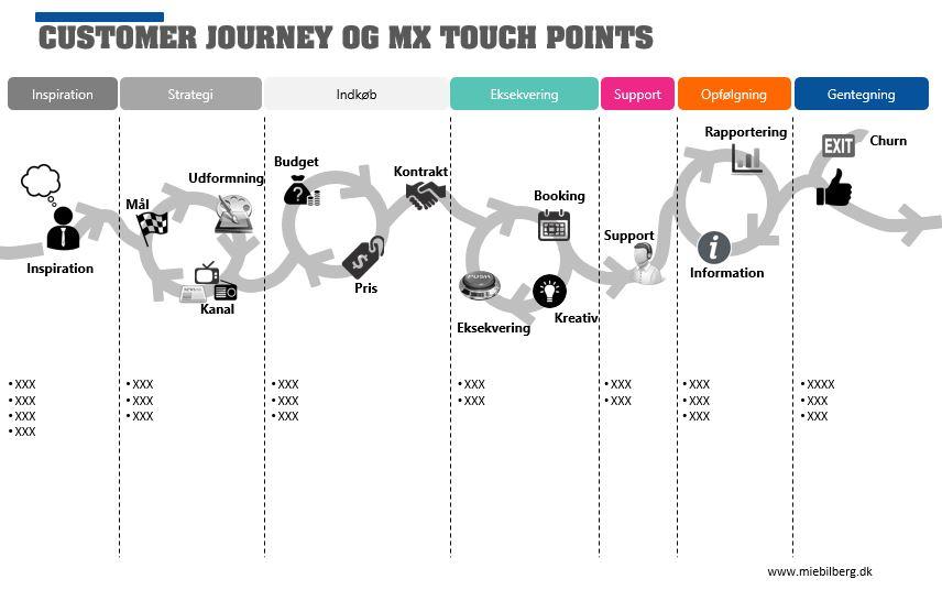 kunderejsen_touchpointsanalyse